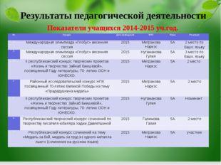 Показатели учащихся 2014-2015 уч.год. Результаты педагогической деятельности