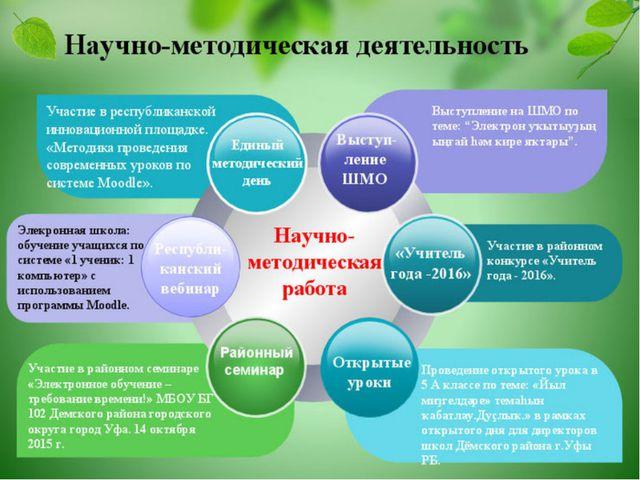 Научно-методическая деятельность Научно-методическая работа Участие в районн...