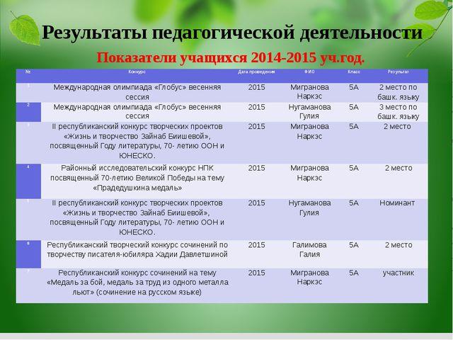Показатели учащихся 2014-2015 уч.год. Результаты педагогической деятельности...
