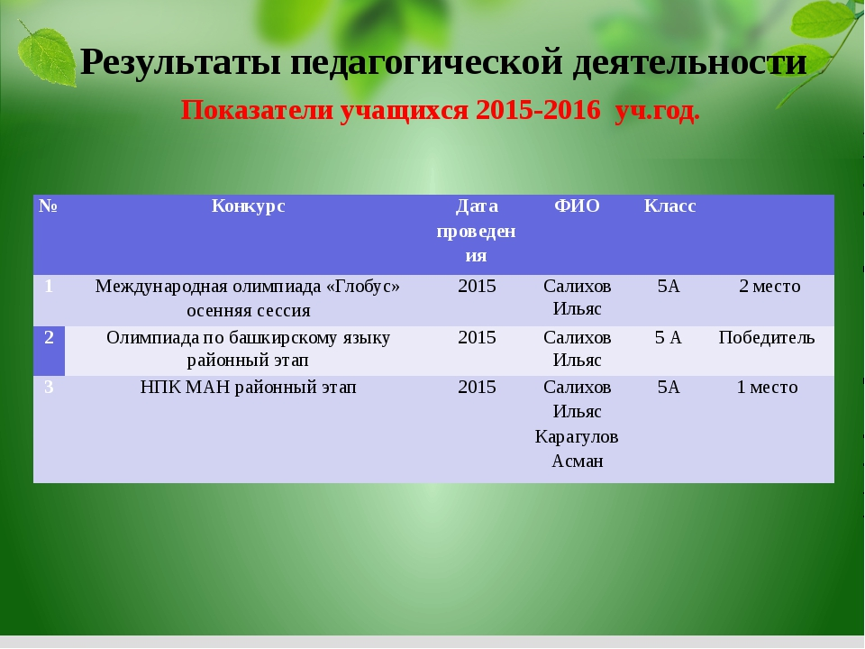Показатели учащихся 2015-2016 уч.год. Результаты педагогической деятельности...