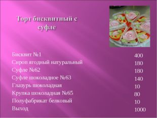 Бисквит №1 Сироп ягодный натуральный Суфле №62 Суфле шоколадное №63 Глазурь ш