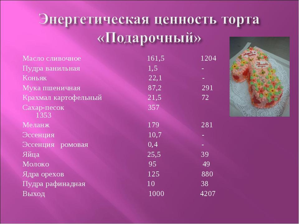 Масло сливочное 161,5 1204 Пудра ванильная 1,5 - Коньяк 22,1 - Мука пшеничная...