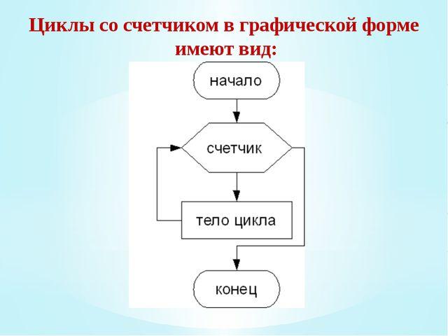 Циклы со счетчиком в графической форме имеют вид: