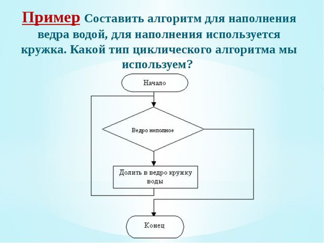 Пример Составить алгоритм для наполнения ведра водой, для наполнения использу...