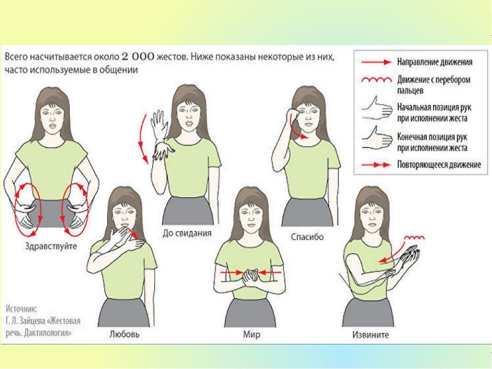 этой перевод жестов в картинках пульпа зуба