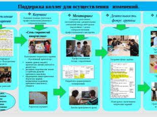 Панорама уроков Поддержка коллег для осуществления изменений. Менторинг Созд