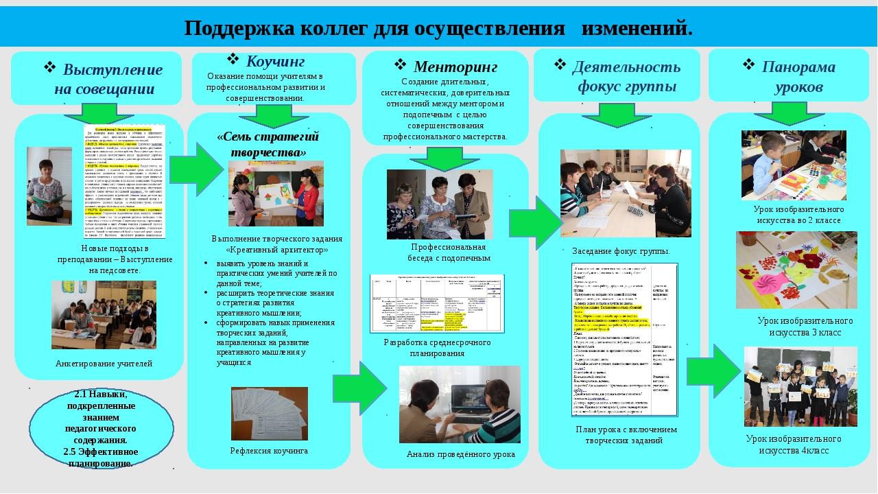 Панорама уроков Поддержка коллег для осуществления изменений. Менторинг Созд...