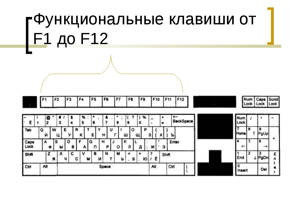 Функциональные клавиши от F1 до F12