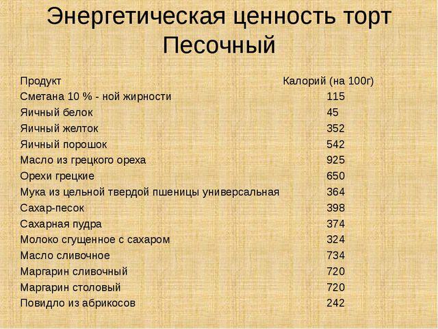 Энергетическая ценность торт Песочный ПродуктКалорий (на 100г) Сметана...