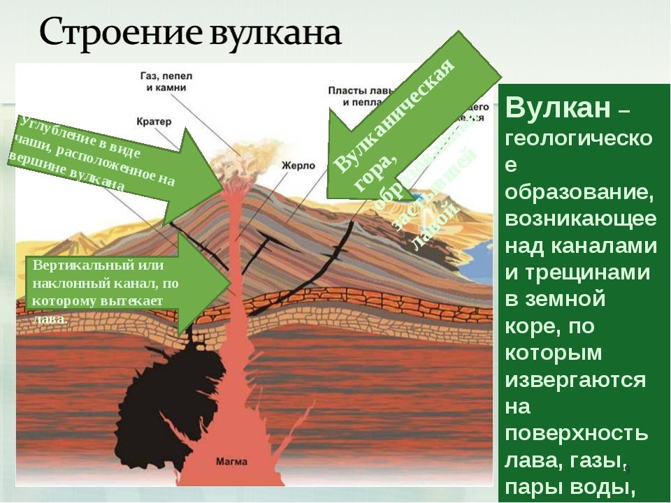 Вулкан – геологическое образование, возникающее над каналами и трещинами в зе...