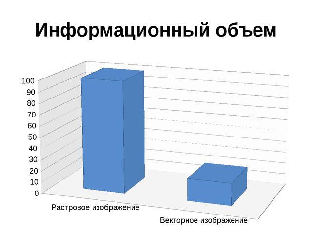 Информационный объем