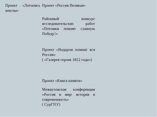 Проект «Летопись школы»Проект «Россия Великая» Районный конкурс исследова
