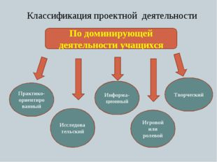 Классификация проектной деятельности По доминирующей деятельности учащихся Пр