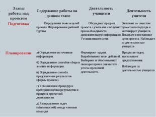 № № Этапы работы над проектом Содержание работы на данном этапеДеятельност