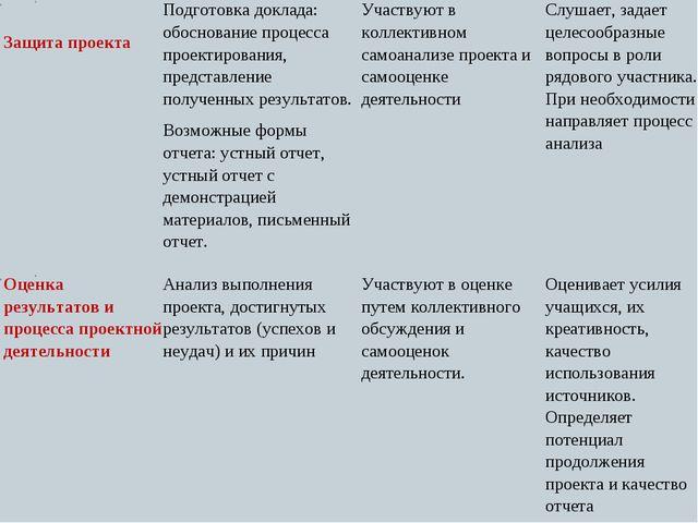 55 Защита проектаПодготовка доклада: обоснование процесса проектирования, п...