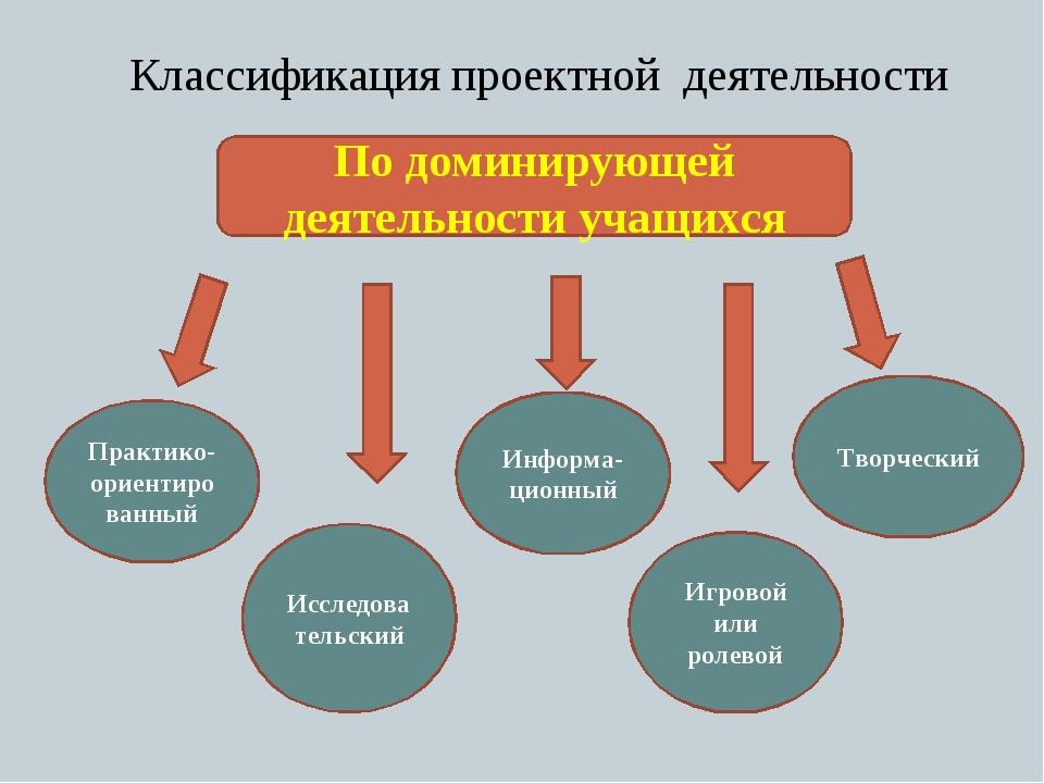 Классификация проектной деятельности По доминирующей деятельности учащихся Пр...