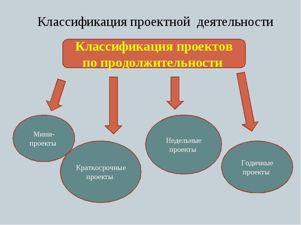 Классификация проектной деятельности Классификация проектов по продолжительно...