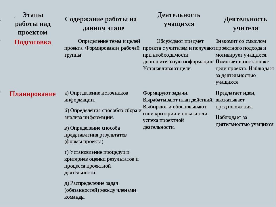 № № Этапы работы над проектом Содержание работы на данном этапеДеятельност...