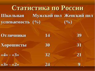 Статистика по России Школьная успеваемостьМужской пол (%)Женский пол (%) От