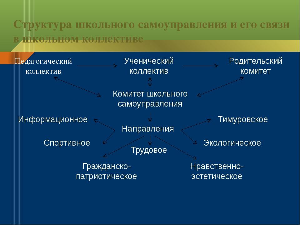 Структура школьного самоуправления и его связи в школьном коллективе Педагоги...
