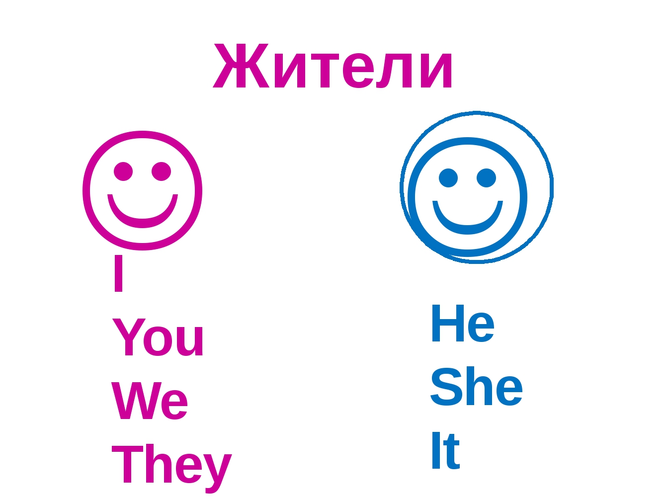 Жители I You We They   He She It