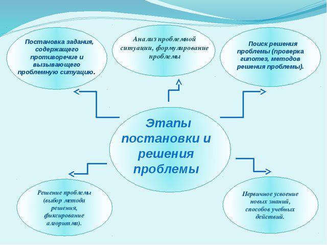 Решение проблемы (выбор метода решения, фиксирование алгоритма). Первичное у...