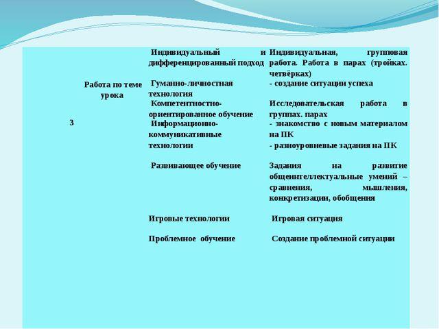 3      Работа по теме урока Индивидуальный и дифференцированн...