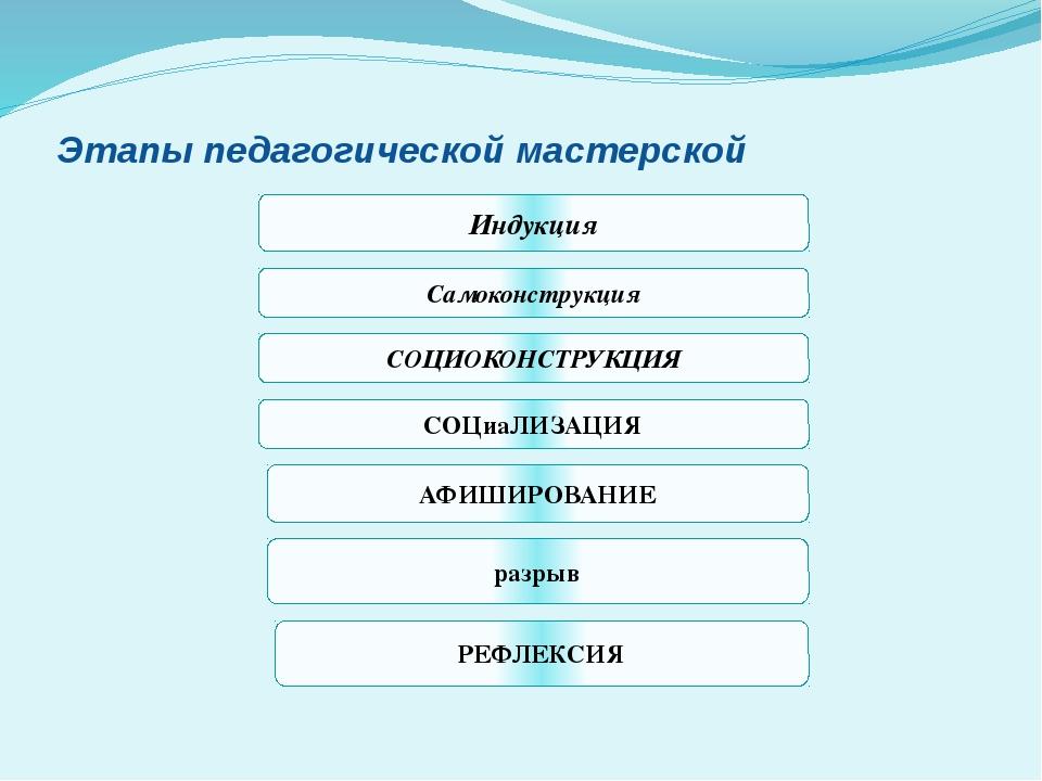 Этапы педагогической мастерской Индукция Самоконструкция СОЦИОКОНСТРУКЦИЯ СОЦ...