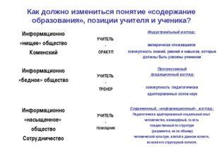 Как должно измениться понятие «содержание образования», позиции учителя и уче
