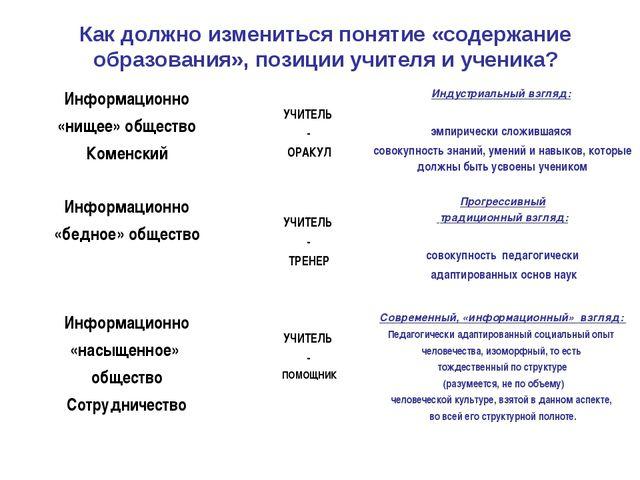 Как должно измениться понятие «содержание образования», позиции учителя и уче...