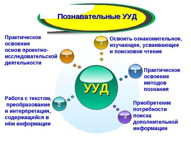 УУД Познавательные УУД Практическое освоение основ проектно- исследовательско...