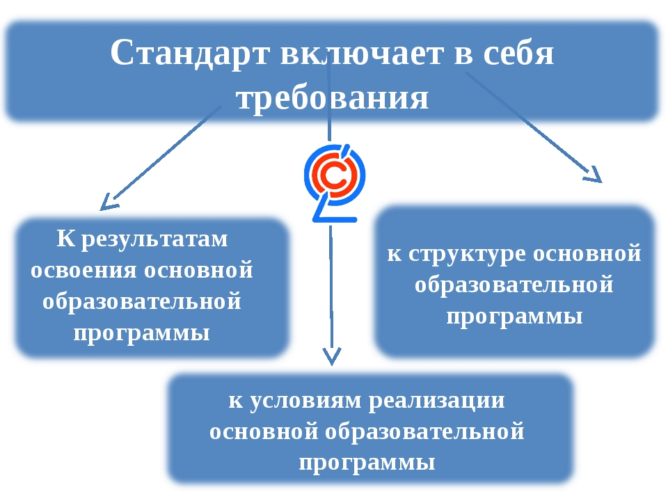 К результатам освоения основной образовательной программы кструктуре основно...
