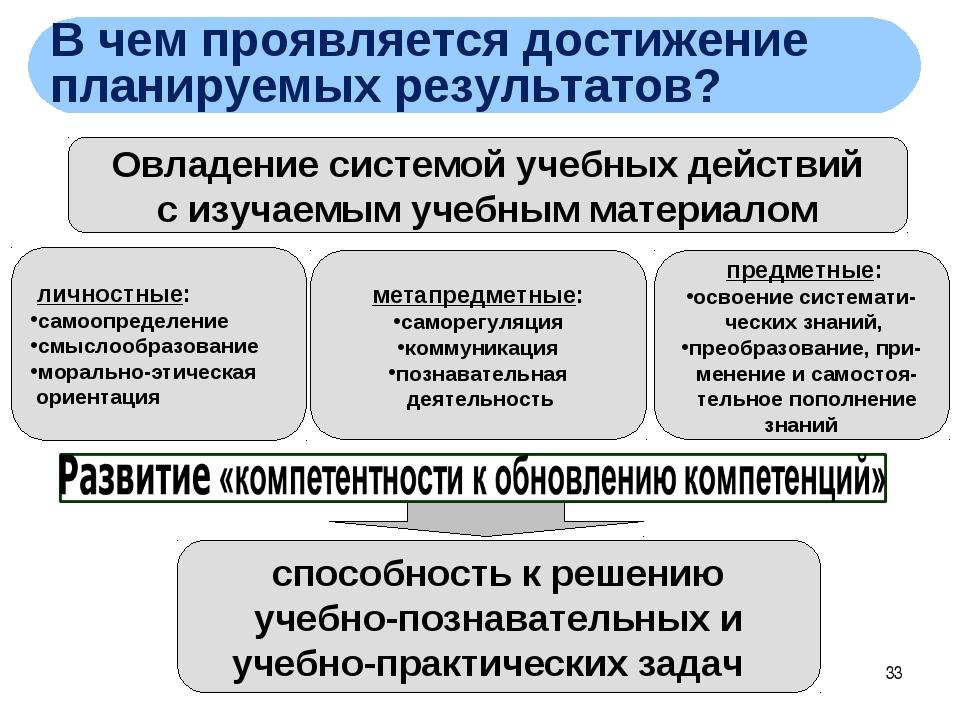 * Овладение системой учебных действий с изучаемым учебным материалом способно...