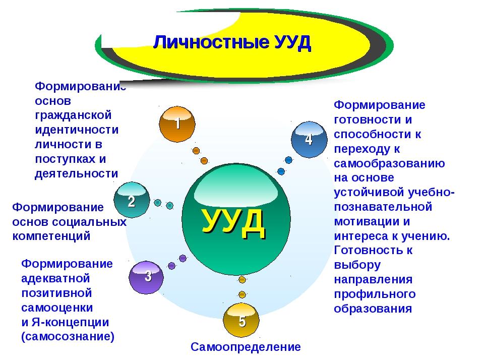 УУД Формирование основ гражданской идентичности личности в поступках и деятел...