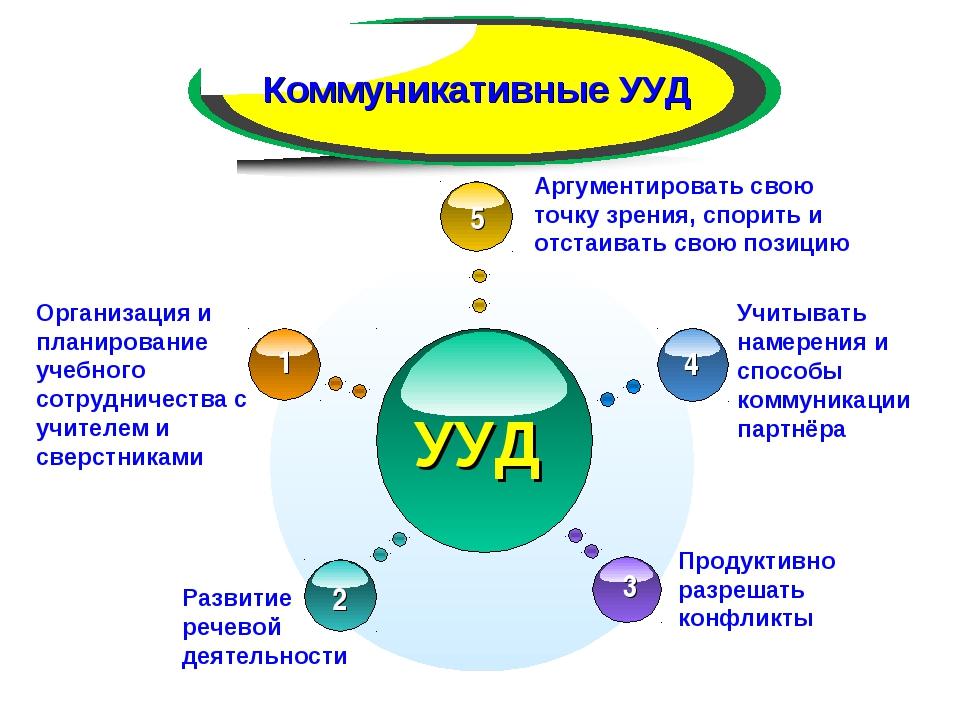 УУД Организация и планирование учебного сотрудничества с учителем и сверстник...
