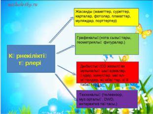 Көрнекіліктің түрлері Жасанды (макеттер, суреттер, карталар, фотолар, плакатт