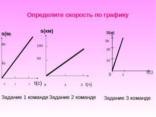 Определите скорость по графику s(м) 0 1 2 t(c) 80 40 s(км) 0 1 2 t(ч) 100 50