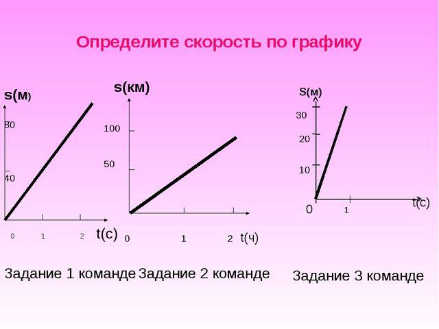 Определите скорость по графику s(м) 0 1 2 t(c) 80 40 s(км) 0 1 2 t(ч) 100 50...