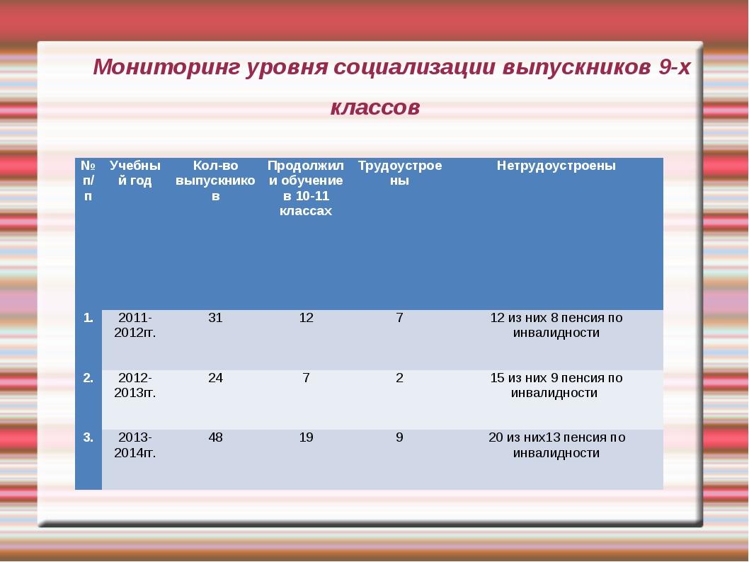 Мониторинг уровня социализации выпускников 9-х классов № п/пУчебный годКол-...