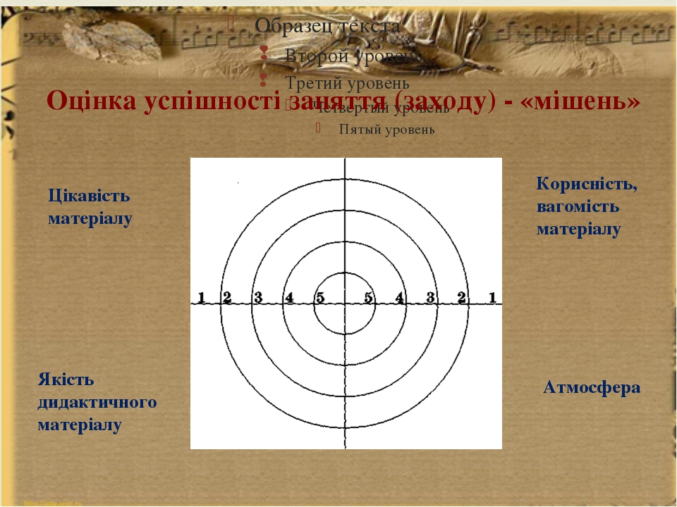Оцінка успішності заняття (заходу) - «мішень» Цікавість матеріалу Якість дид...