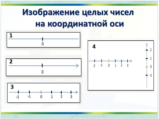 C:\Users\ученик\YandexDisk\Скриншоты\2016-01-30 16-54-28 отрицательные целые числа - PowerPoint.png