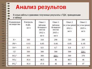 В конце работы я сравниваю полученные результаты с ПДК, приведенными в табли