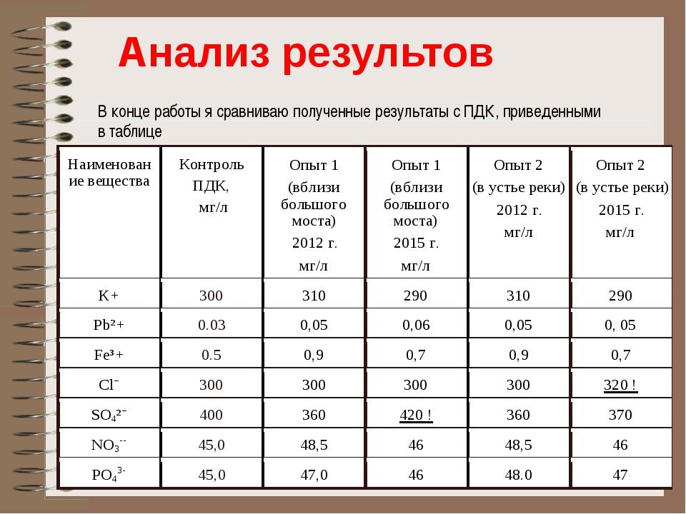 В конце работы я сравниваю полученные результаты с ПДК, приведенными в табли...
