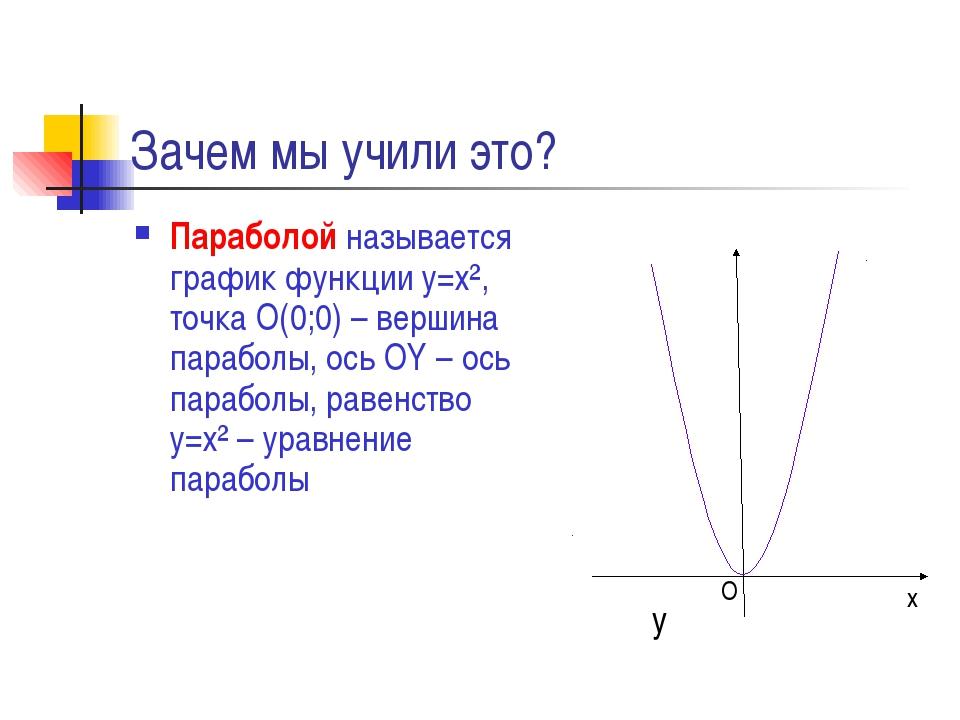 Зачем мы учили это? Параболой называется график функции у=х², точка О(0;0) –...