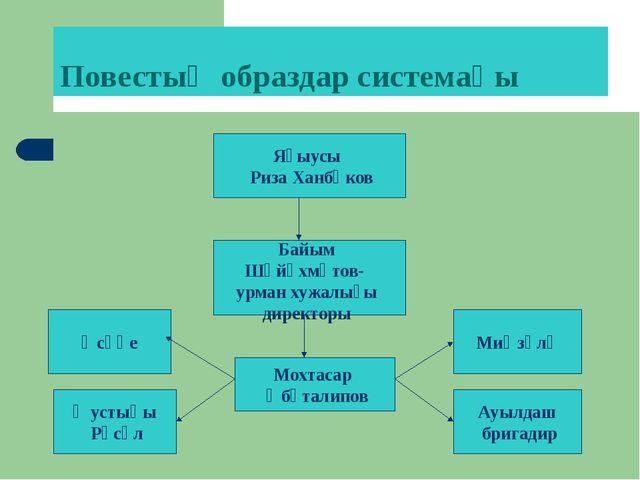 Повестың образдар системаһы