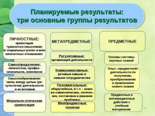 * Планируемые результаты: три основные группы результатов ЛИЧНОСТНЫЕ: ориента