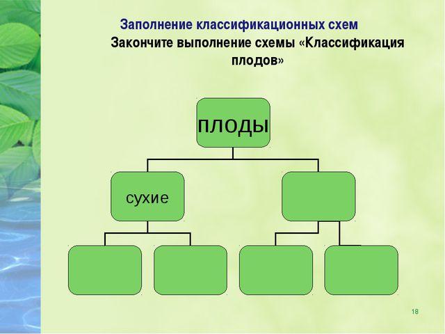 * Заполнение классификационных схем Закончите выполнение схемы «Классификация...