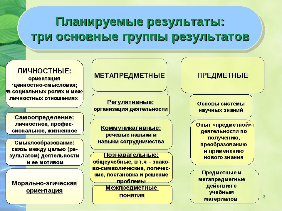 * Планируемые результаты: три основные группы результатов ЛИЧНОСТНЫЕ: ориента...