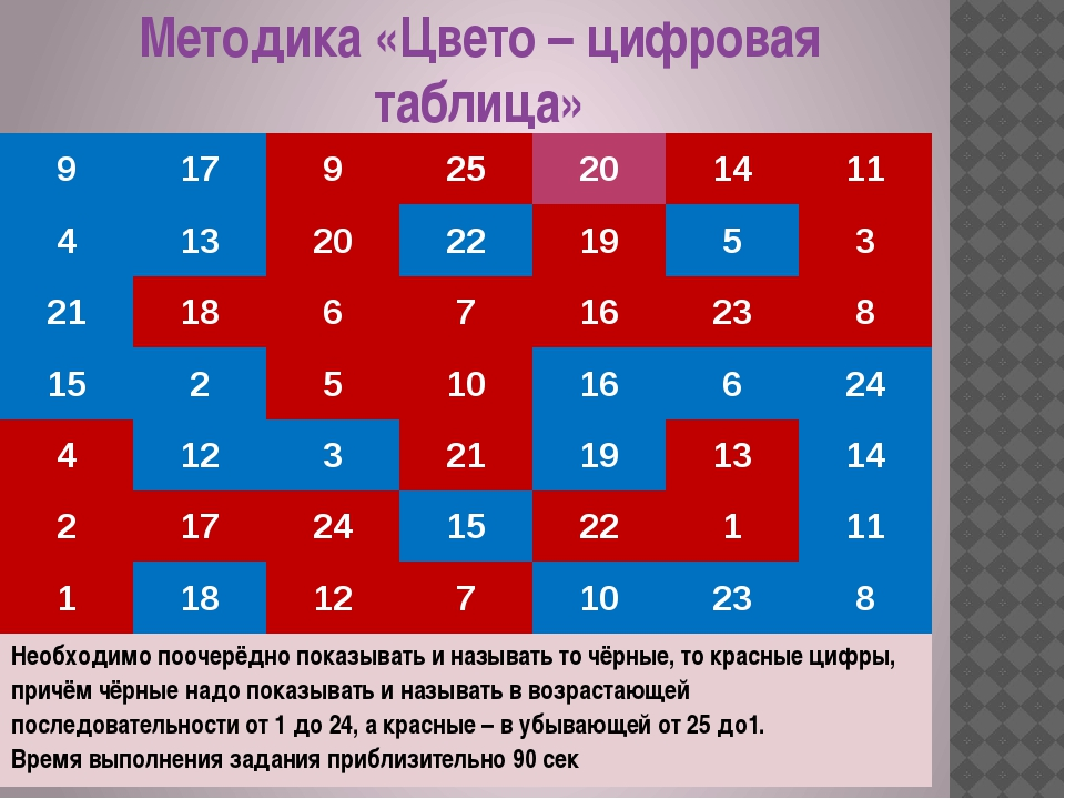 Методика «Цвето – цифровая таблица» 9 17 9 25 20 14 11 4 13 20 22 19 5 3 21 1...