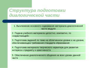 Структура подготовки диалогической части 1. Вычленение основного содержания м